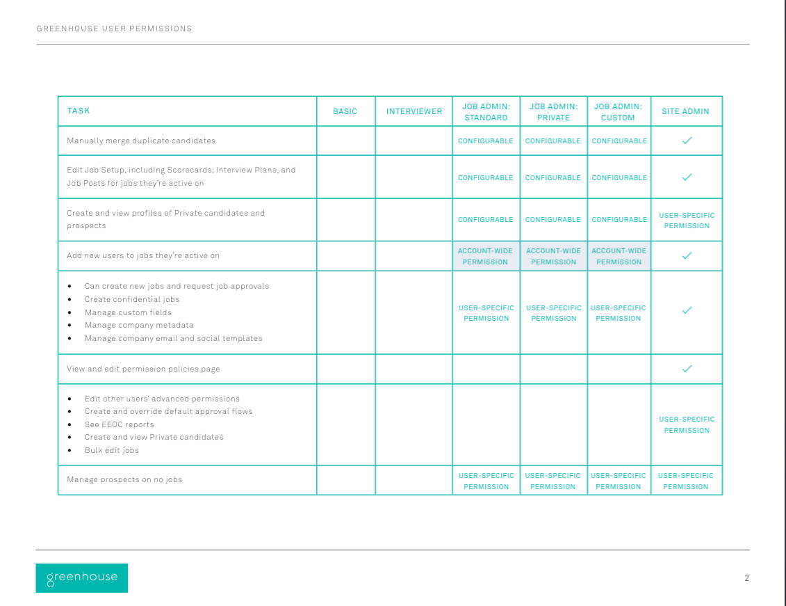 User Permissions Grid (Pro and Enterprise) – Greenhouse Support
