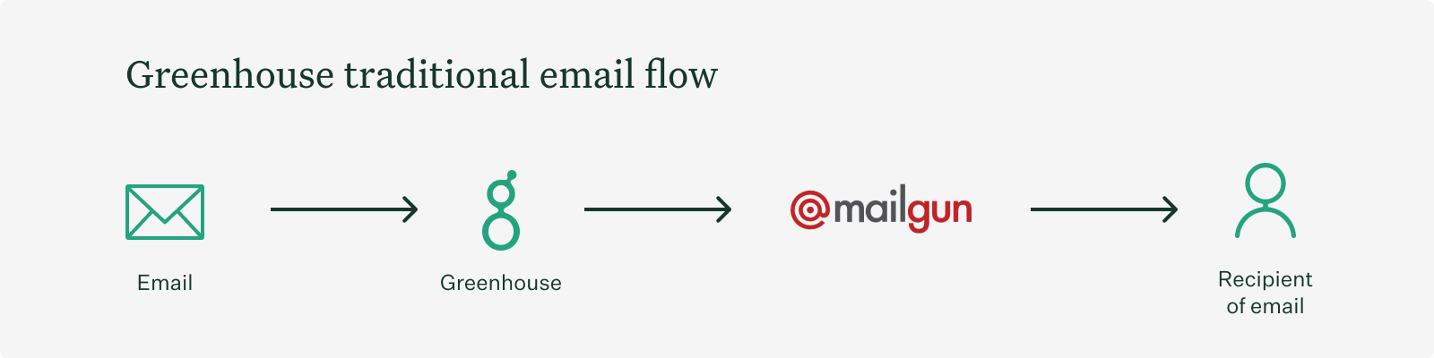 traditional-email-flow.png